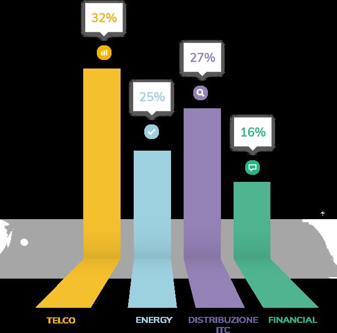 Grafico crescita Anstel