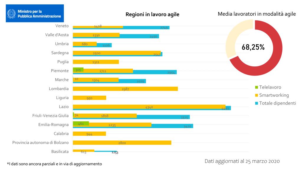 Regioni italiane e Smartworking